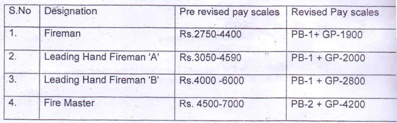 6th CPC up-graded pay scales to the Fire Fighting staff in Ministry of Defence