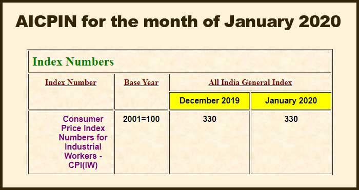 AICPIN for the month of January 2020 - Expected Da from July 2020 - Central Government Employees News