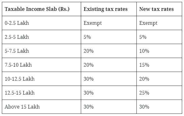 Budget 2020 - Personal Income Tax and tax simplification