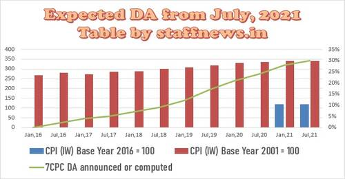 From July 2021, DA is expected to be no less than 30% and no more than 31%.